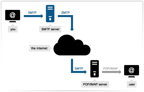what is smtp_0