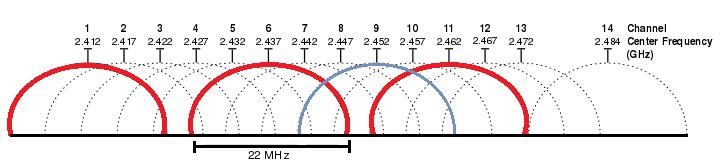 720px-2.4_GHz_Wi-Fi_channels_(802.11b,g_WLAN).svg